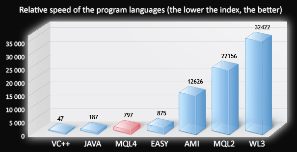 Mql forex coders